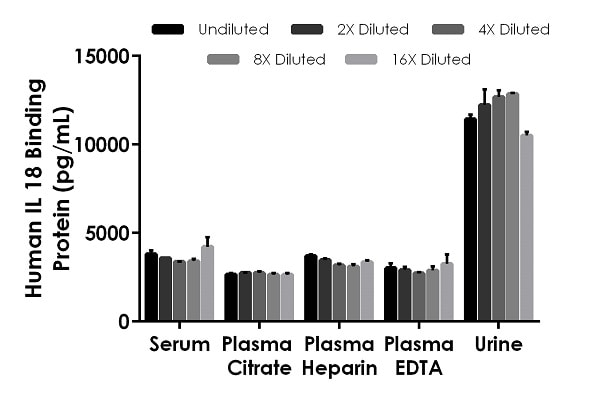 Interpolated concentrations of native IL-18 Binding Protein in Human serum and plasma samples.