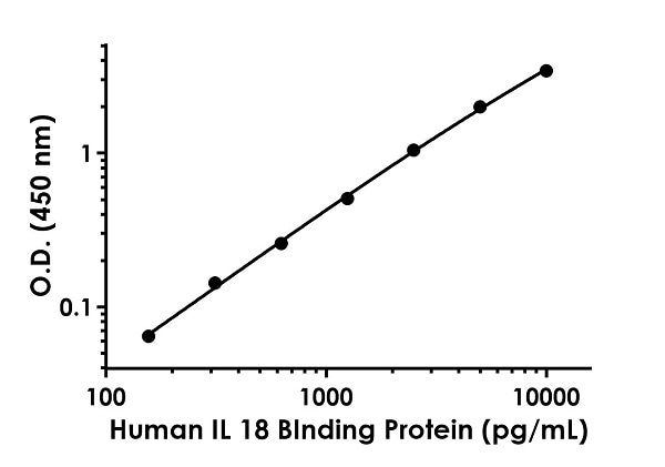Example of HumanIL-18 Binding Protein standard curve in Sample Diluent NS.
