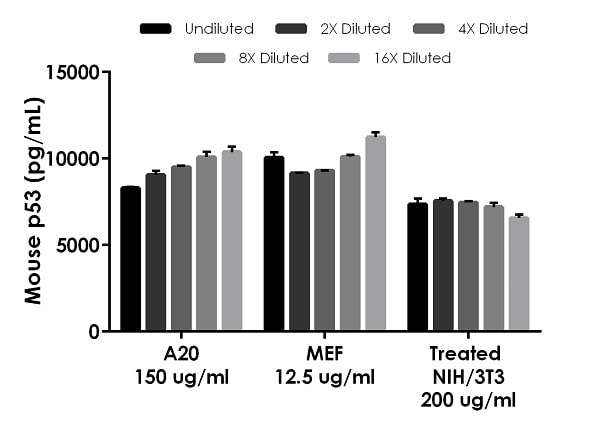 Interpolated concentrations of native p53 in Mouse cell extract samples.