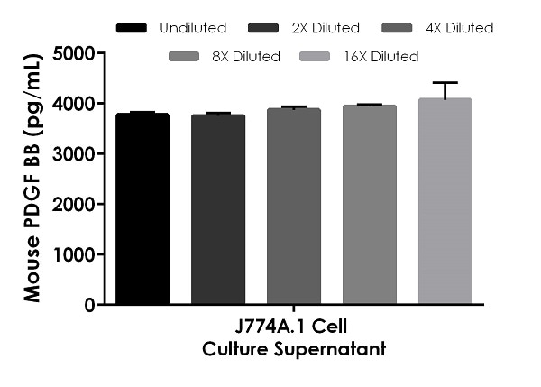 Interpolated concentrations of native PDGF BB in mouse LPS stimulated J774A.1 cell culture supernatant (72 hours) samples.