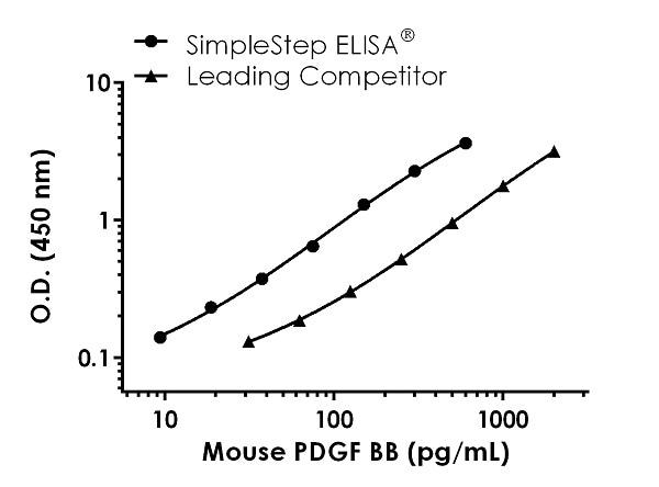 Mouse PDGF BB Competitor standard curve comparison