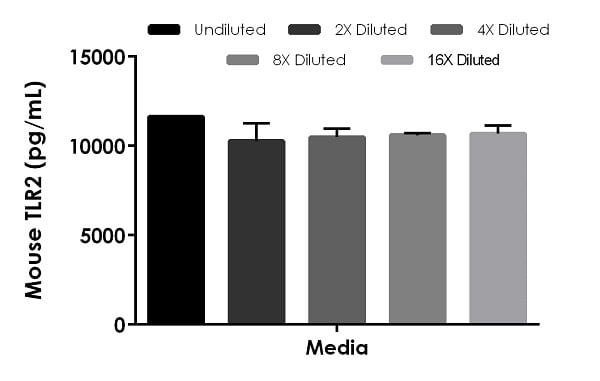 Interpolated concentrations of spike TLR2 in cell culture media sample.