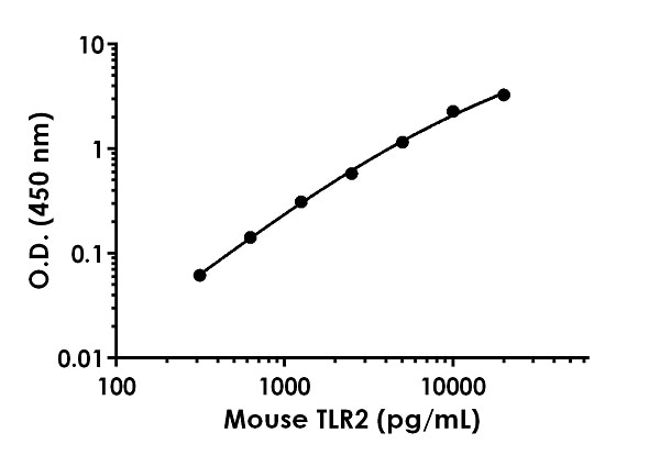 Example of Mouse TLR2 standard curve in 1X Cell Extraction Buffer PTR.