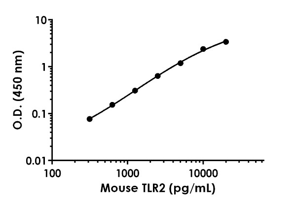 Example of Mouse TLR2 standard curve in Sample Diluent NS.