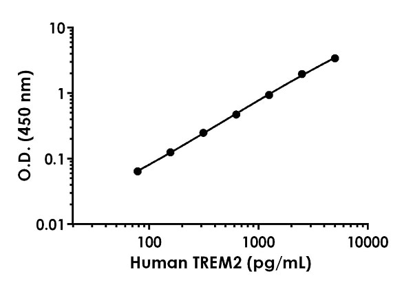 Example of Human TREM2 standard curve in 1X Cell Extraction Buffer PTR.