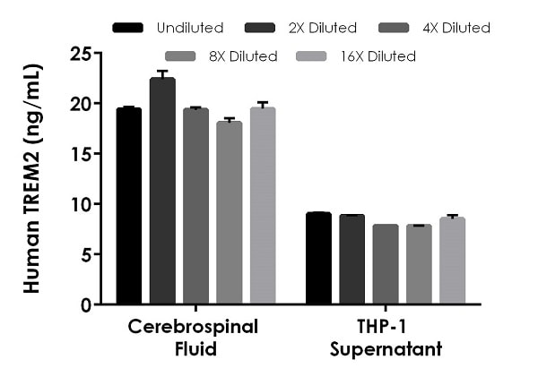 Interpolated concentrations of native TREM2 in Human cerebrospinal fluid and THP-1 cell culture supernatant samples.