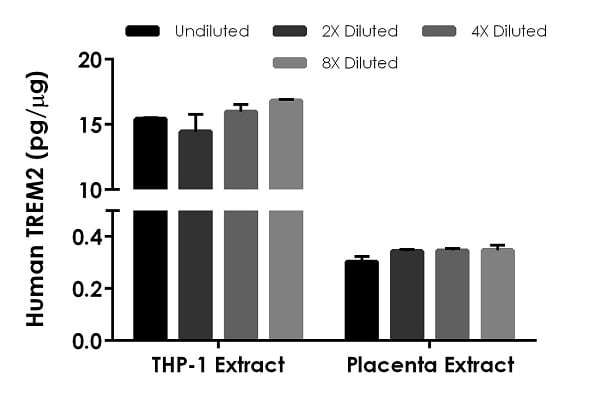 Interpolated concentrations of native TREM2 in human THP-1 cell extract and human placenta tissue extract.