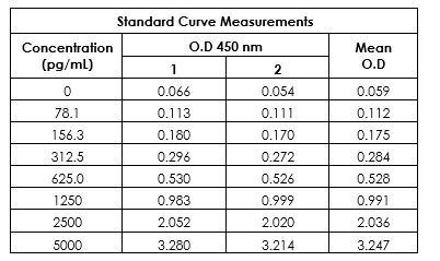 Example of Human TREM2 standard curve in Sample Diluent NS.