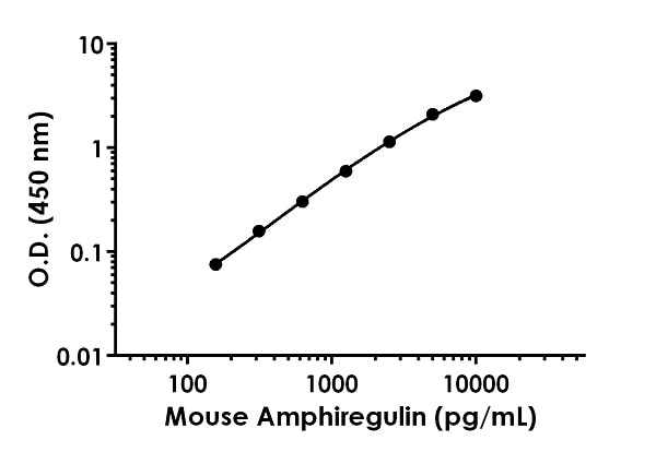 Example of MouseAmphiregulin standard curve in Sample Diluent NS.