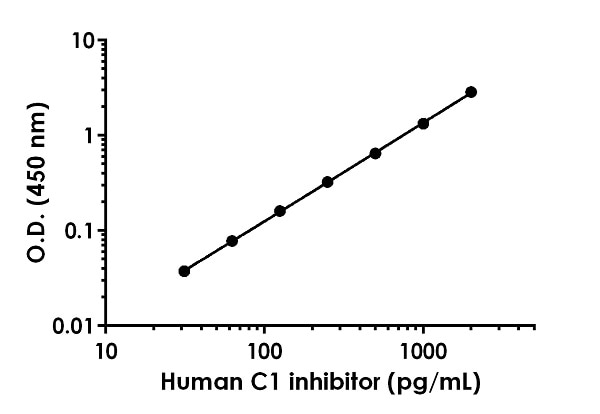 Example of human C1 inhibitor standard curve in Sample Diluent NS+1X Enhancer