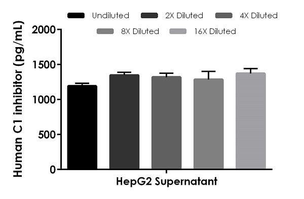 Interpolated concentrations of native C1 inhibitor in human HepG2 cell culture supernatant
