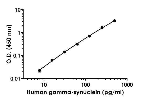 Example of human gamma-synuclein standard curve in Sample Diluent NS