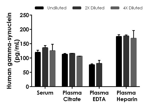 Interpolated concentrations of native gamma-synuclein in human serum and plasma samples