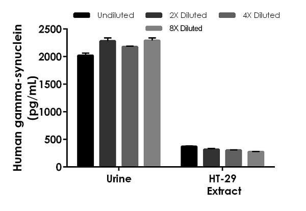 Interpolated concentrations of native gamma-synuclein in human urine (from a bladder cancer patient) and cell culture extract based on a 5 µg/mL load