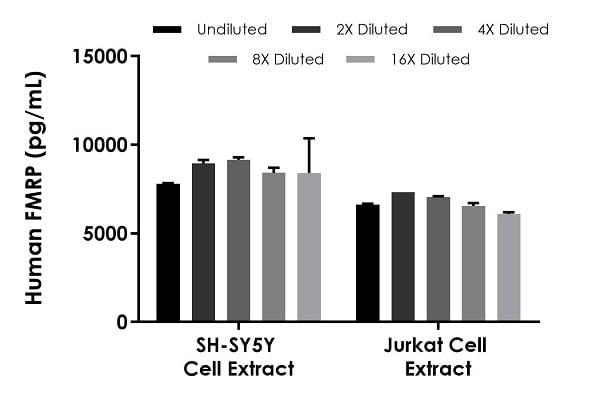 Interpolated concentrations of native FMRP in SH-SY5Y cell extract and Jurkat cell extract based on a 1,000 µg/mL and 500 µg/mL extract load, respectively.