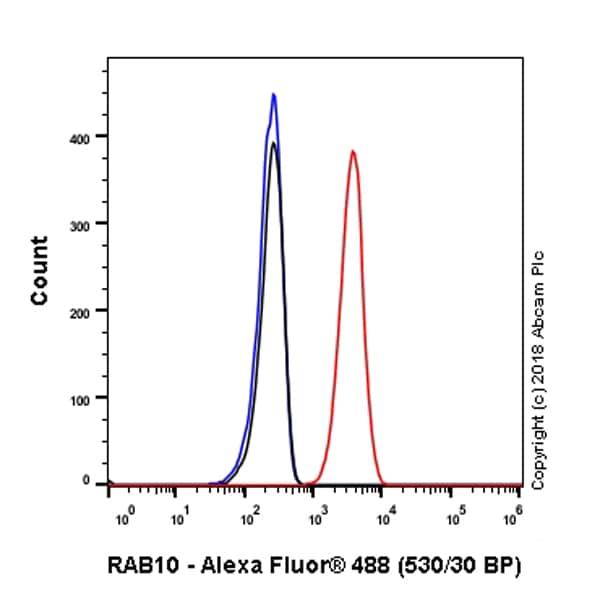 Flow Cytometry - Anti-RAB10 antibody [EPR13242] - BSA and Azide free (ab224886)