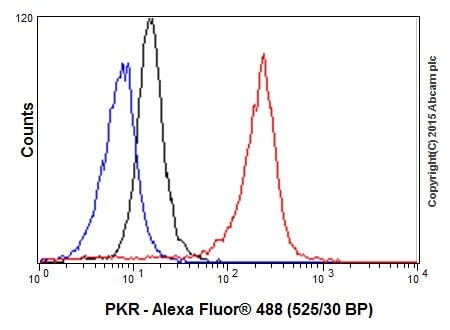 Flow Cytometry - Anti-PKR antibody [EPR19374] - BSA and Azide free (ab224887)