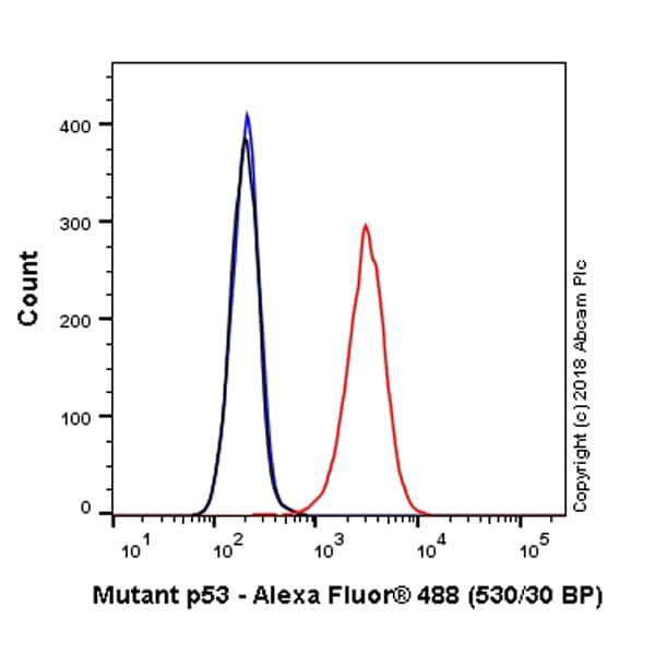 Flow Cytometry - Alexa Fluor® 488 Anti-Mutant p53 antibody [Y5] (ab224920)