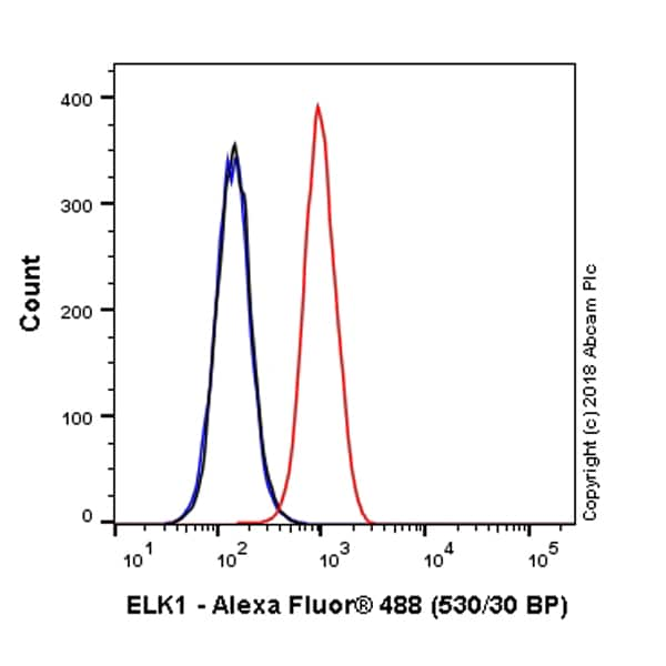 Flow Cytometry - Alexa Fluor® 488 Anti-ELK1 antibody [E277] (ab224929)