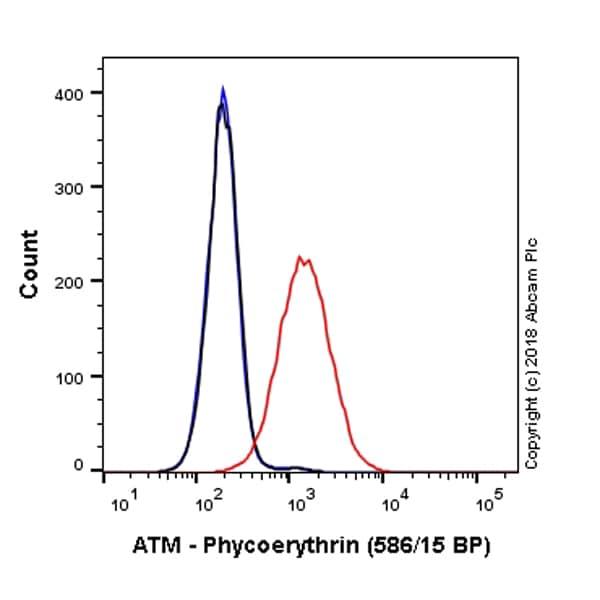 Flow Cytometry - Anti-ATM antibody [Y170] (Phycoerythrin) (ab224947)