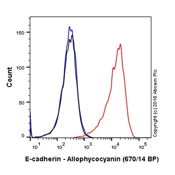 Flow Cytometry - Anti-E Cadherin antibody [EP700Y] - Intercellular Junction Marker (Allophycocyanin) (ab224960)