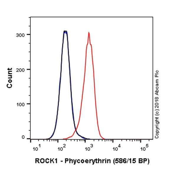 Flow Cytometry - Anti-ROCK1 antibody [EP786Y] (Phycoerythrin) (ab224972)