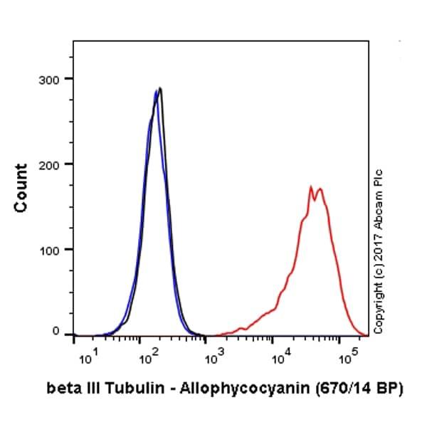 Flow Cytometry - APC Anti-beta III Tubulin antibody [EP1569Y] (ab224977)