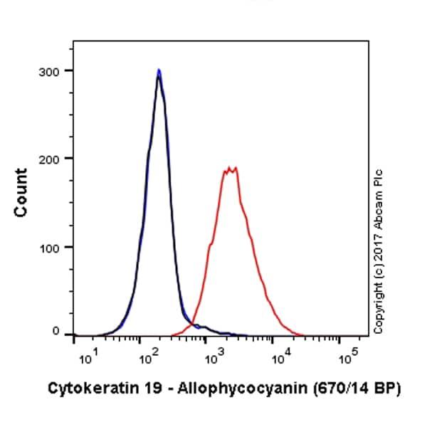 Flow Cytometry - Anti-Cytokeratin 19 antibody [EP1580Y] (Allophycocyanin) (ab224980)