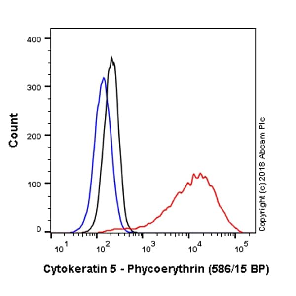 Flow Cytometry - Anti-Cytokeratin 5 antibody [EP1601Y] (Phycoerythrin) (ab224985)