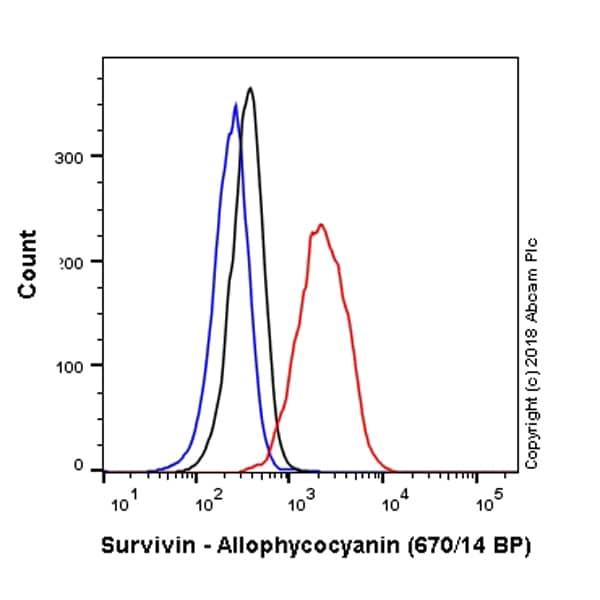 Flow Cytometry - Anti-Survivin antibody [EP2880Y] (Allophycocyanin) (ab225036)