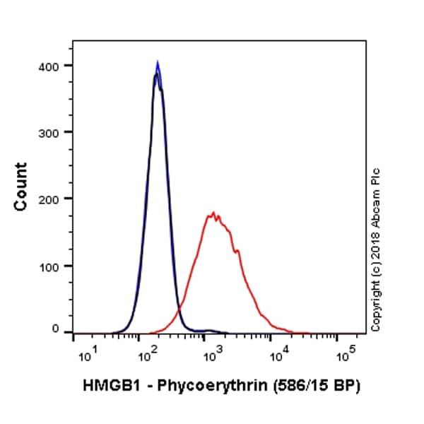 Flow Cytometry - PE Anti-HMGB1 antibody [EPR3507] (ab225042)