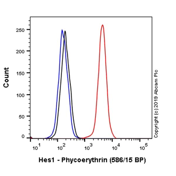 Flow Cytometry - Anti-Hes1 antibody [EPR4226] (Phycoerythrin) (ab225087)
