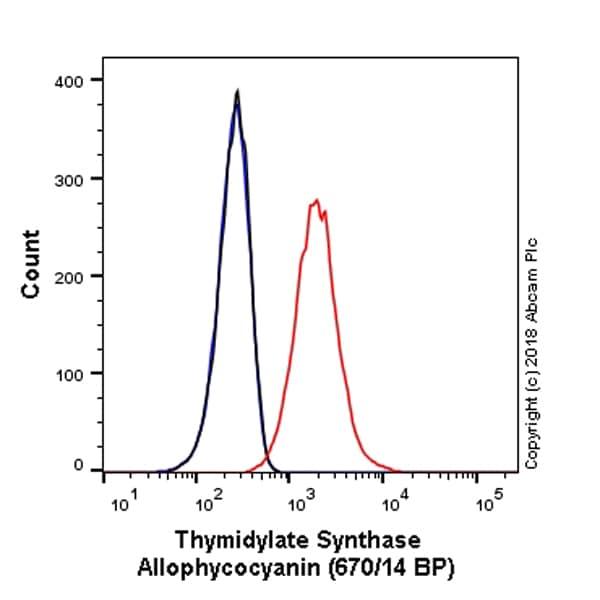 Flow Cytometry - Anti-Thymidylate Synthase antibody [EPR4545] (Allophycocyanin) (ab225091)