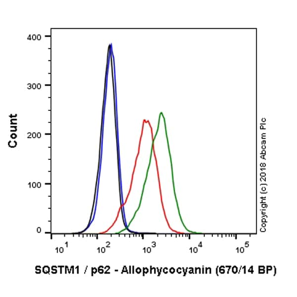 Flow Cytometry - APC Anti-SQSTM1 / p62 antibody [EPR4844] (ab225093)