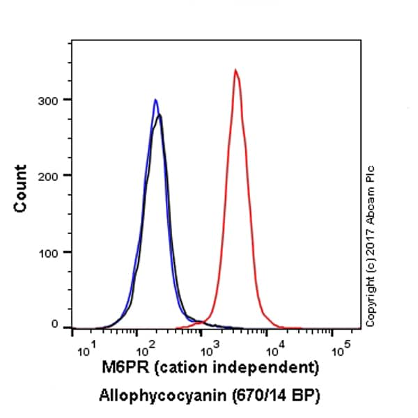 Flow Cytometry - Anti-M6PR (cation independent) antibody [EPR6599] - Lysosome Membrane Marker (Allophycocyanin) (ab225131)