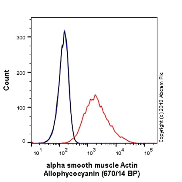Flow Cytometry - APC Anti-alpha smooth muscle Actin antibody [EPR5368] (ab225143)