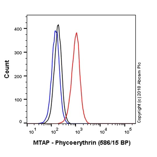 Flow Cytometry - PE Anti-MTAP antibody [EPR6893] (ab225149)
