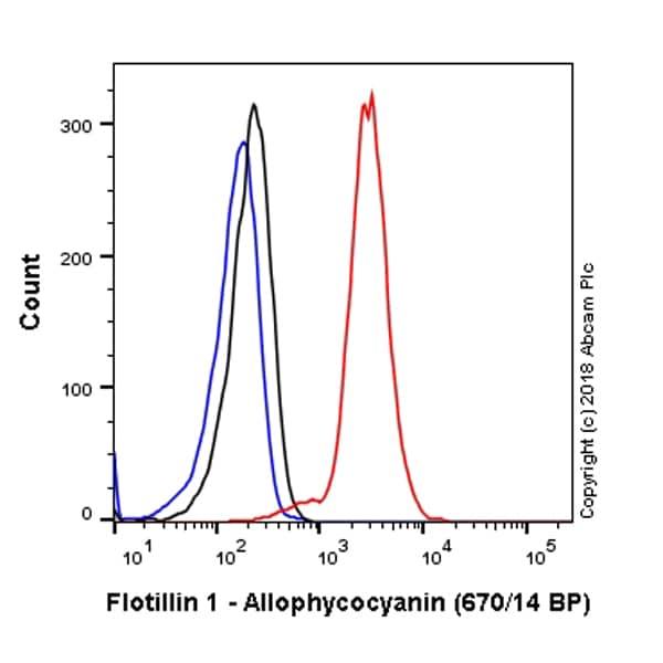 Flow Cytometry - APC Anti-Flotillin 1 antibody [EPR6041] (ab225164)