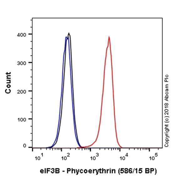Flow Cytometry - PE Anti-eIF3B antibody [EPR5804] (ab225173)