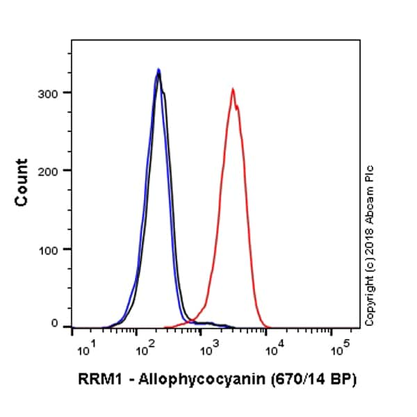 Flow Cytometry - Anti-RRM1 antibody [EPR8483] (Allophycocyanin) (ab225188)