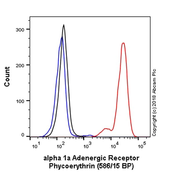Flow Cytometry - PE Anti-alpha 1a Adrenergic Receptor/ADRA1A antibody [EPR9691(B)] (ab225191)