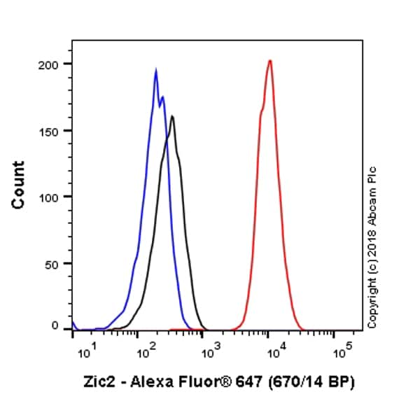 Flow Cytometry - Anti-Zic2 antibody [EPR7790] (Alexa Fluor® 647) (ab225196)