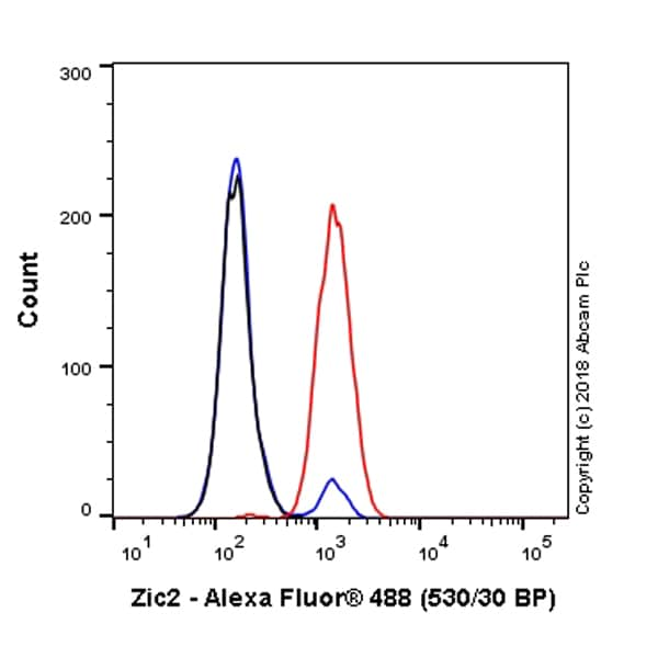 Flow Cytometry - Anti-Zic2 antibody [EPR7790] (Alexa Fluor® 488) (ab225197)