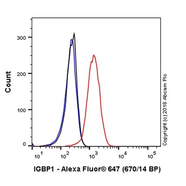 Flow Cytometry - Alexa Fluor® 647 Anti-IGBP1 antibody [EPR12315] (ab225233)
