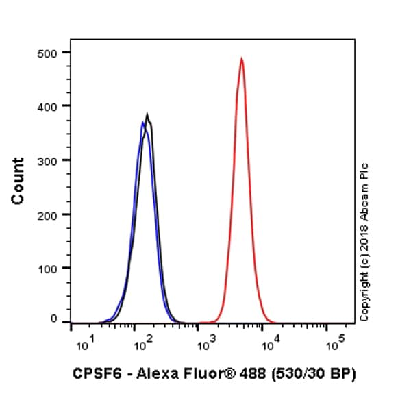 Flow Cytometry - Alexa Fluor® 488 Anti-CPSF6 antibody [EPR12898] (ab225248)