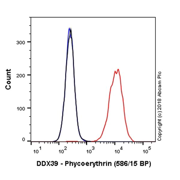 Flow Cytometry - Anti-DDX39 antibody [EPR13507(B)] (Phycoerythrin) (ab225253)