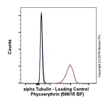 Flow Cytometry - PE Anti-alpha Tubulin antibody [EPR13478(B)] (ab225255)
