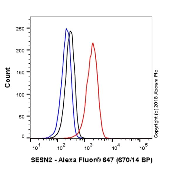 Flow Cytometry - Anti-SESN2/Sestrin-2 antibody [EPR18907] (Alexa Fluor® 647) (ab225258)