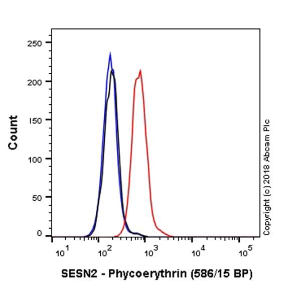 Flow Cytometry - PE Anti-SESN2/Sestrin-2 antibody [EPR18907] (ab225259)