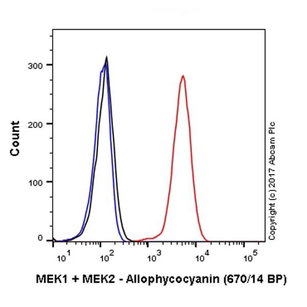 Flow Cytometry - APC Anti-MEK1 + MEK2 antibody [EPR16667] (ab225264)